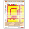 Dangerous Goods Load Compatibility Chart - Poster