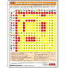 Dangerous Goods Storage Compatibility Chart - Poster