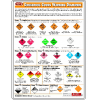 Dangerous Goods Warning Diamonds - Poster